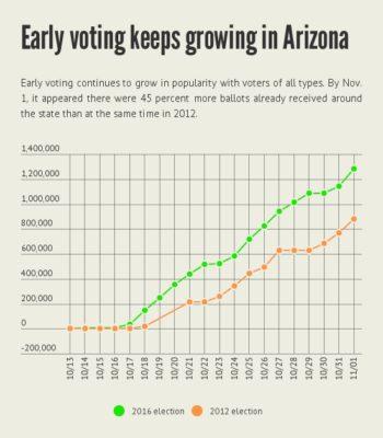 early_voting_in_az