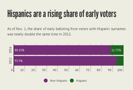 hispanic_early_voters