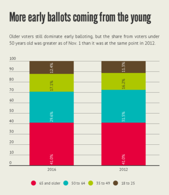 young_early_ballots